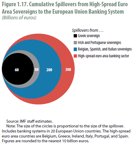 Cumulative spillovers from high spread euro area sovereigns to the EU banking system - 300 bn euros