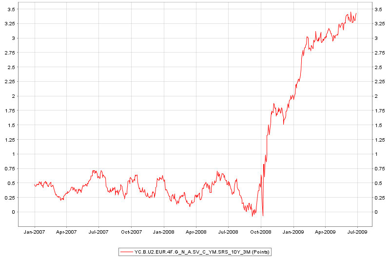 ECB 10 year 3mth spread