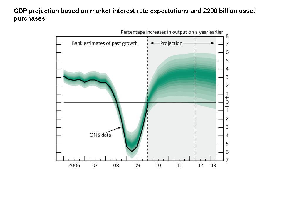Fanchart GDP asymptotix