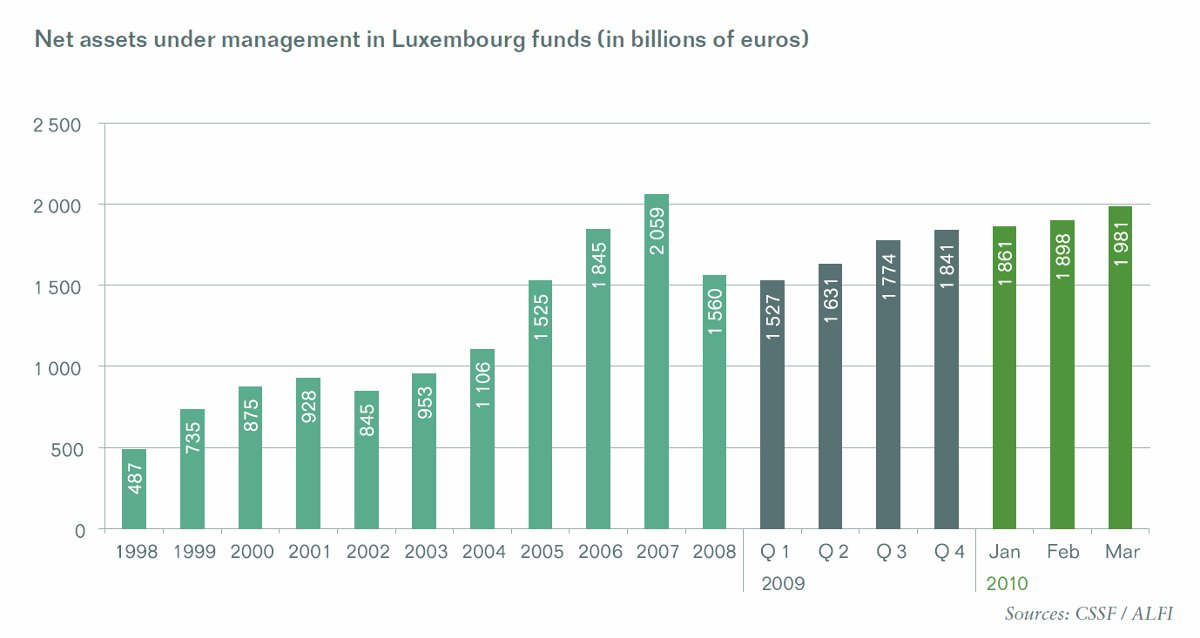 Net assets under management in Luxembourg funds
