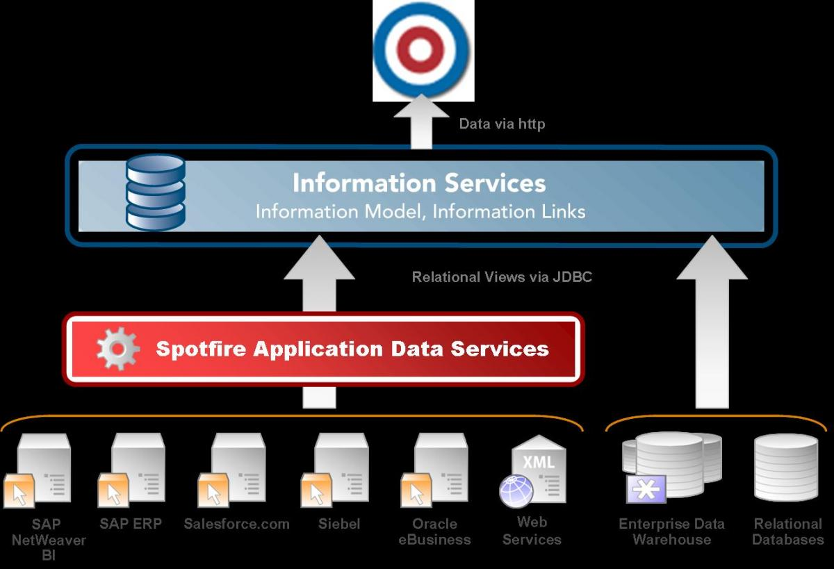 TIBCO Spotfire Application Data Services - Innovation and