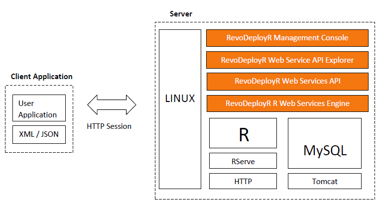 The RevoDeployR Technology Stack