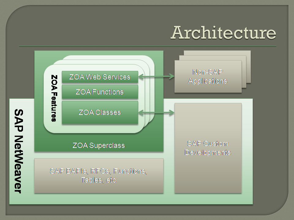 ZOA an Open Source Framework for SAP ABAP - SOA | Asymptotix