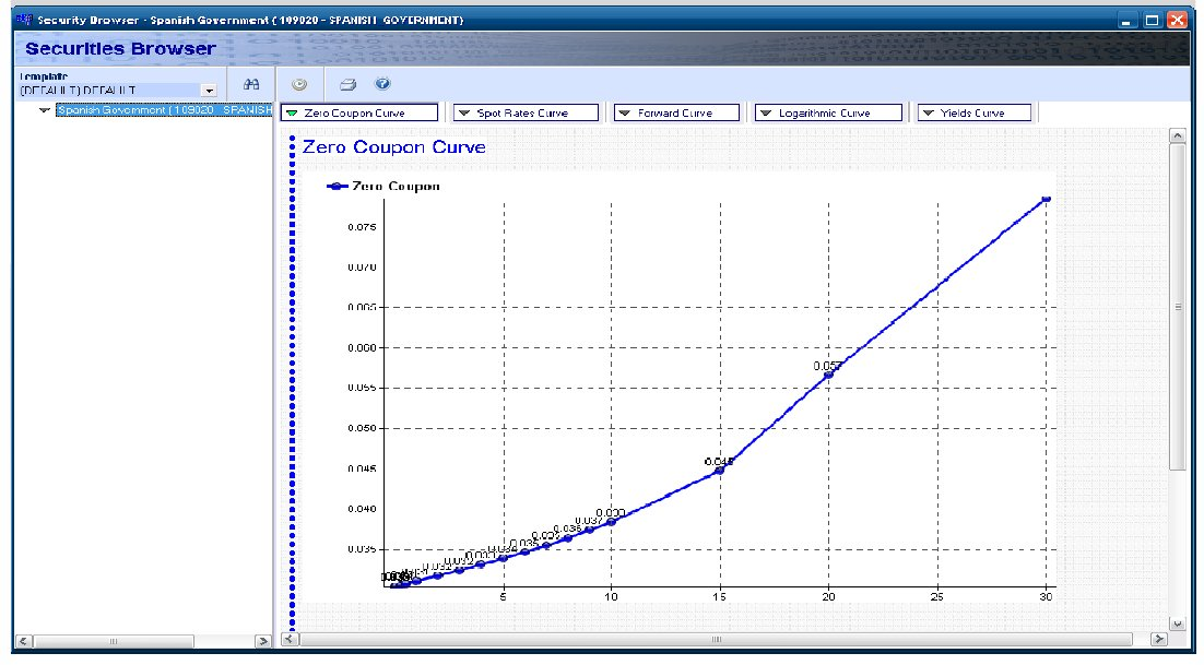 SIAG ZERO COUPON YIELD CURVE