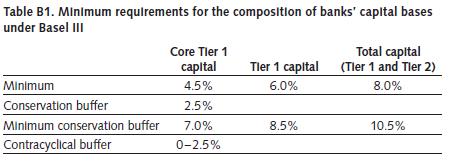 Liquidity coverage ratio basel iii