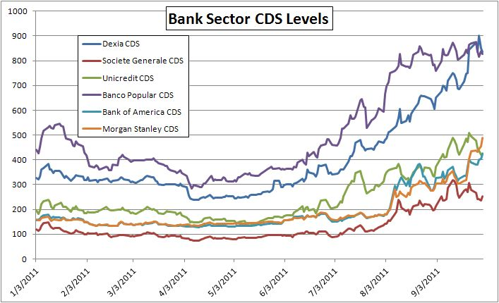 bank sector cds
