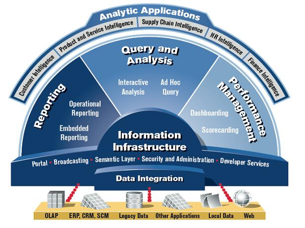 Sap Business Objects Data Services Data Integrator