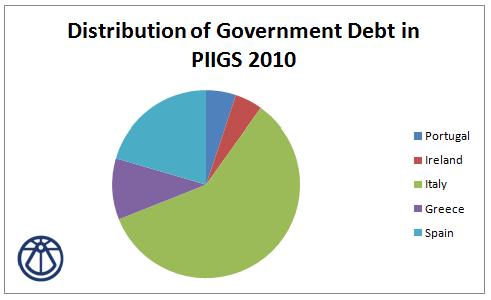 Debt PIIGS 2010