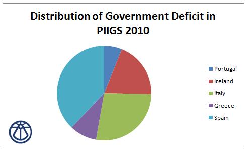 Deficit PIIGS 2010