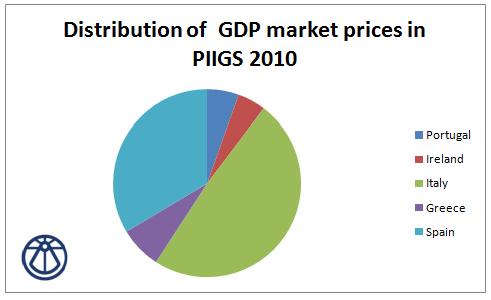 GDP PIIGS 2010
