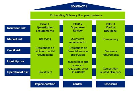 basel iii solvency ii Operational risk in basel ii and solvency ii basel ii operational risk categories • basel iii (sept 2010: 2018) • solvency ii.