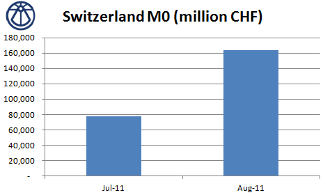 Switzerland SNB M0 July August 2011