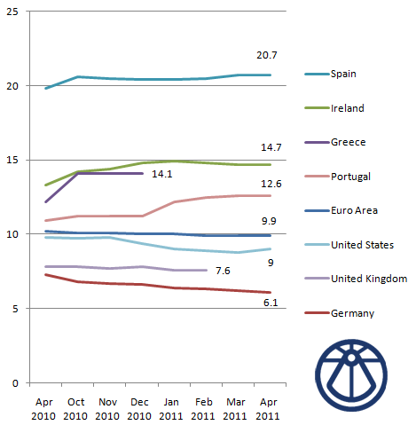 Unemployment EU, eurozone, April 2011