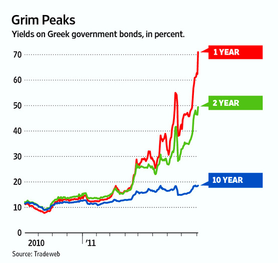 Yields on Greek government bonds